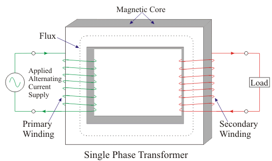 Single Phase Transformer and Applications of Single Phase Transformer