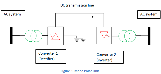 mono polar links