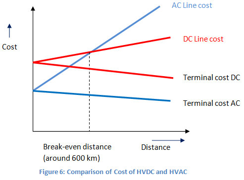 comparison of cost of hvdc and hvac