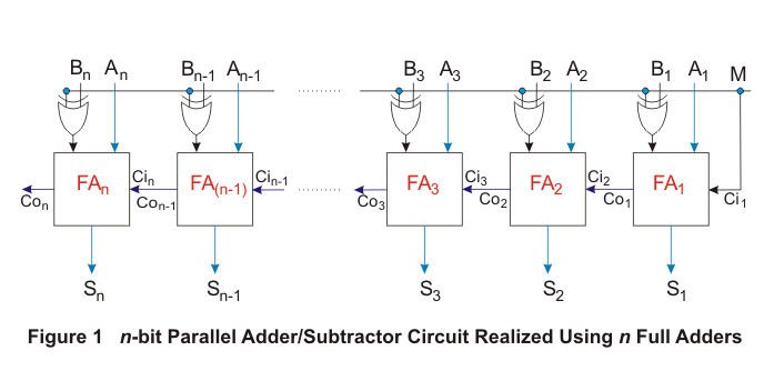 parallel adder subtractor