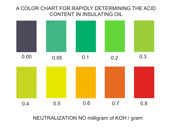 color chart for acidity test