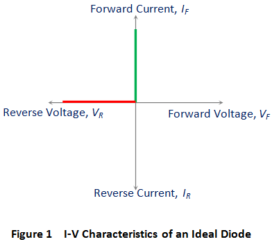 i v characteristics of an ideal diode