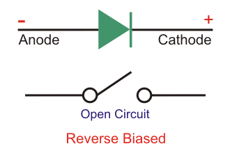 ideal diode reverse biased