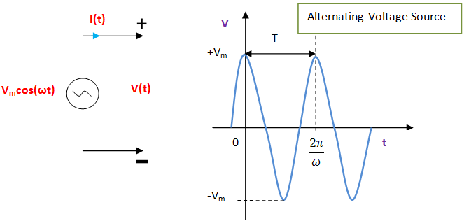 alternating voltage source