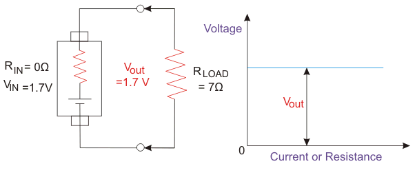 ideal voltage source