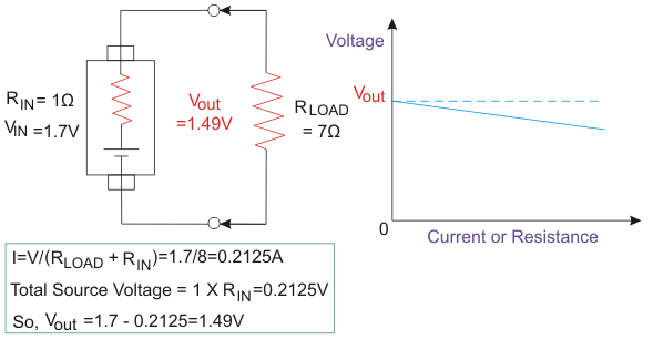 real or practical voltage source