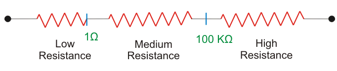 Measurement of Resistance