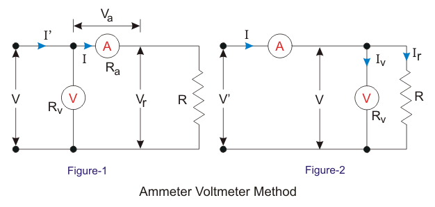 ammeter voltmeter method
