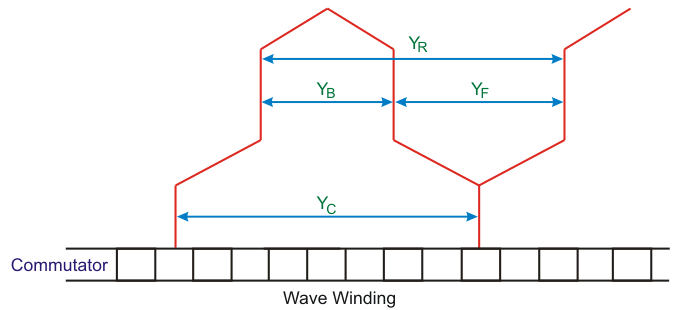 important points about wave winding