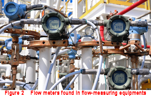 flow meters found in flow measuring equipments