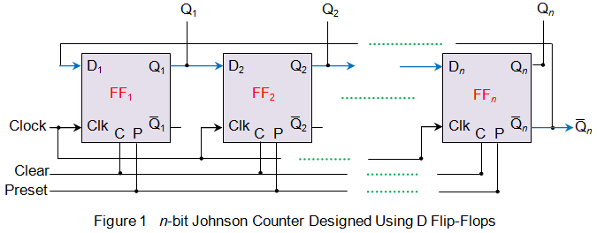 Johnson counter johnson counter the schematic shows a cascaded arrangement of n flip flops in which the output of the preceding flip flop is fed as an input to the ccuart Choice Image