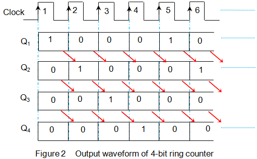 truth table of 4 bit ring counter