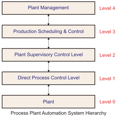 automation system hierarchy