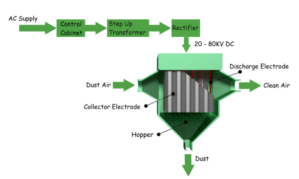 Components of Electrostatic Precipitator