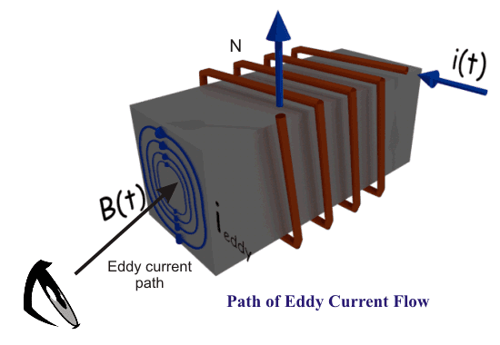Eddy Current Theory And Applications