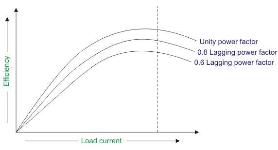 variation of efficiency with increase in loading