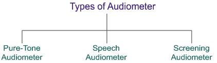 types of audiometers