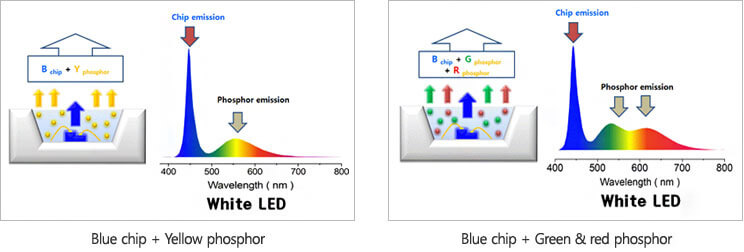 Blue LED with Red-Green Phosphors
