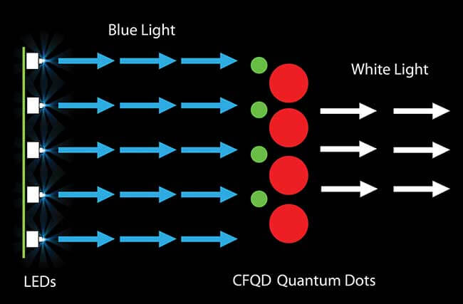 Blue LED with quantum dots
