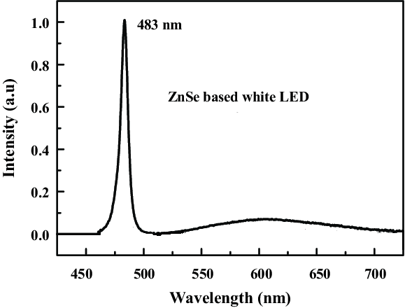 Homo-epitaxial ZnSe LED