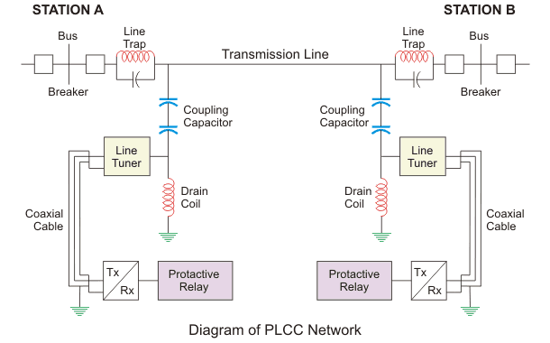 diagram of plcc network