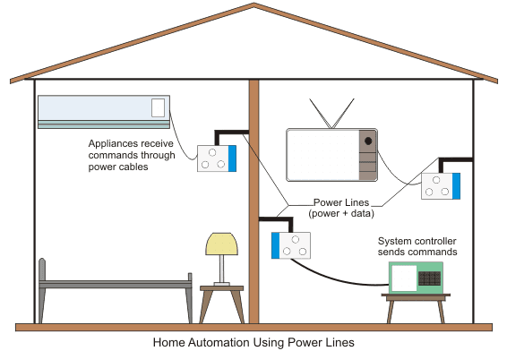 home automation using power lines