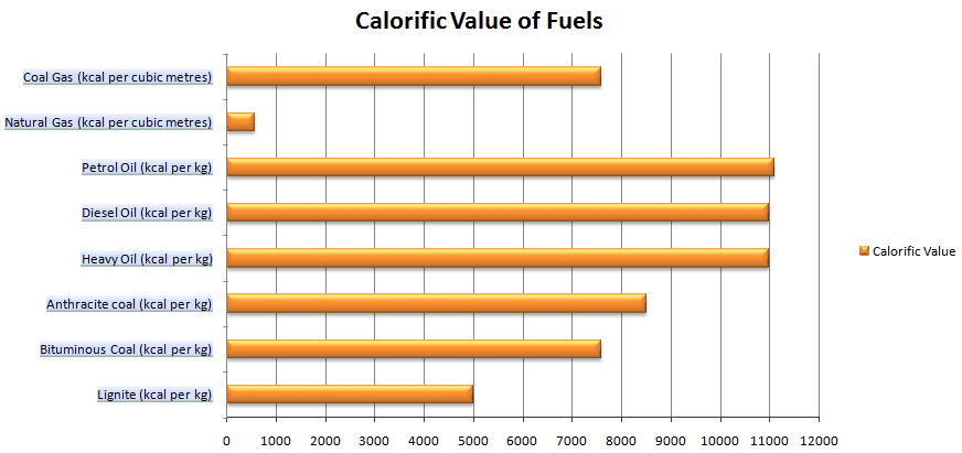 calorific value of fuels