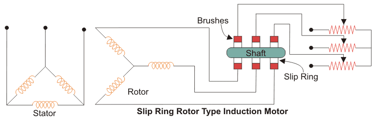 slip ring inductor motor