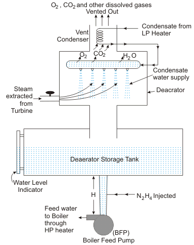 working principle of deaerating heater