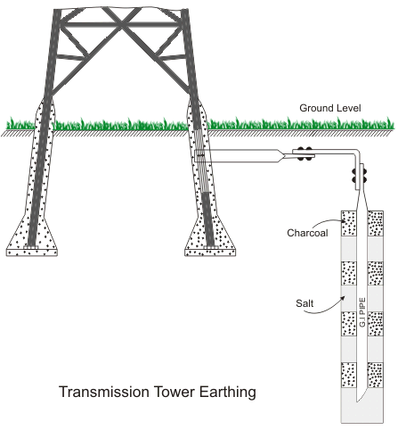 Fantastic Earthing Of Electrical Transmission Tower Electrical4U Wiring Cloud Hisonuggs Outletorg