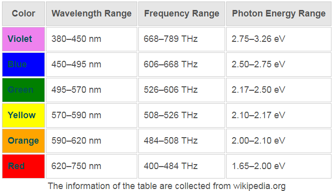 Photometry and Radiometry
