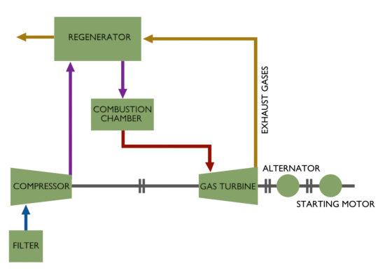 schematic diagram of gas turbine power plantGas Power Plant Schematic Diagram #4