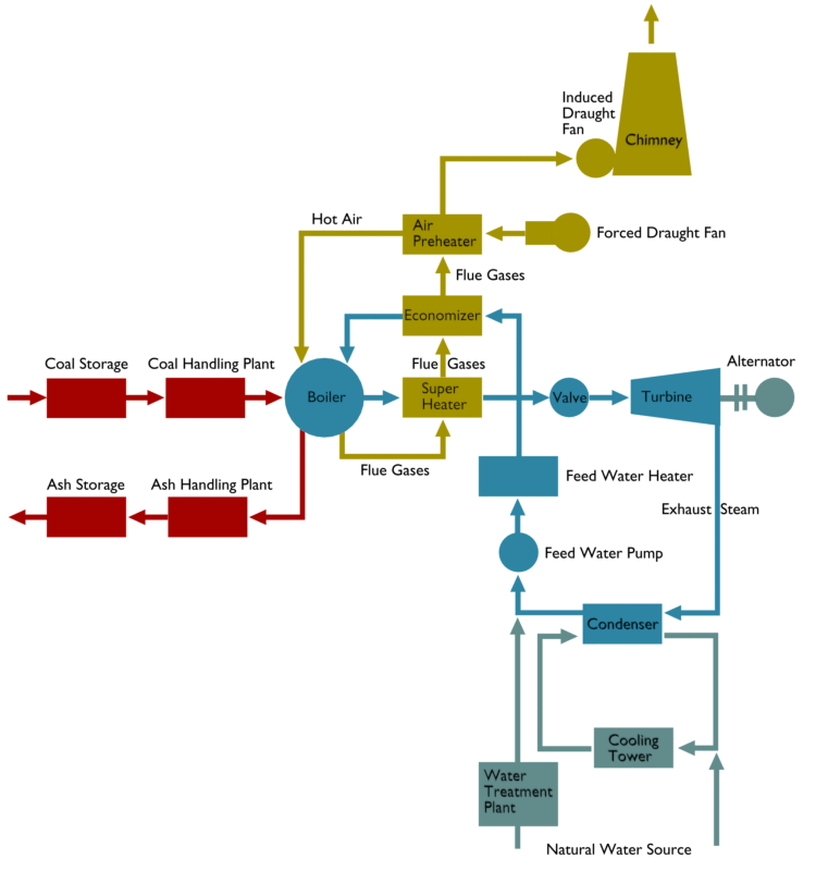 Flow Diagram of a Steam Thermal Power Plant