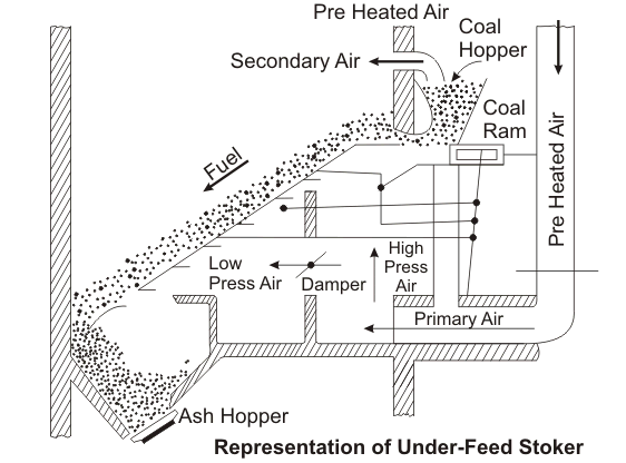 Principle of Solid Fuel Firing