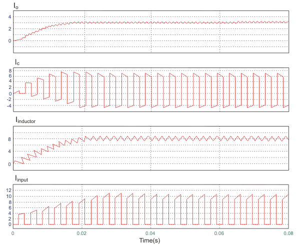 current waveforms of Buck-Boost converter