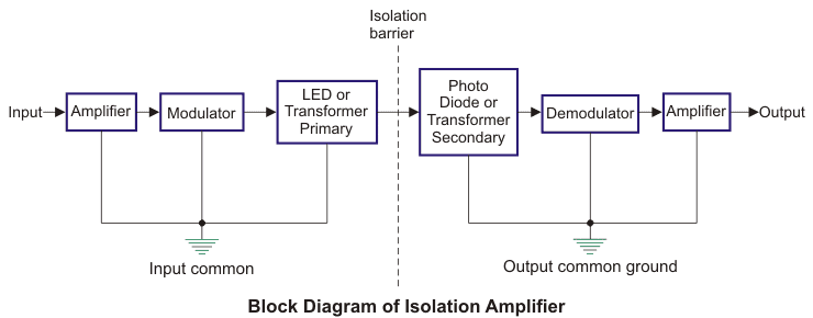 block diagram of isolation amplifier