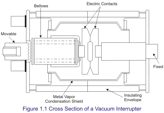 cross-section of a vacuum interrupter