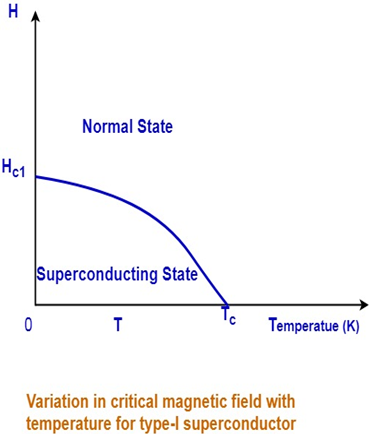 Comparison of Type – I and Type – II Superconductors