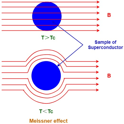 Meissner Effect and Application of Meissner Effect