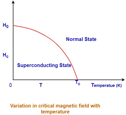 Meissner effect curve