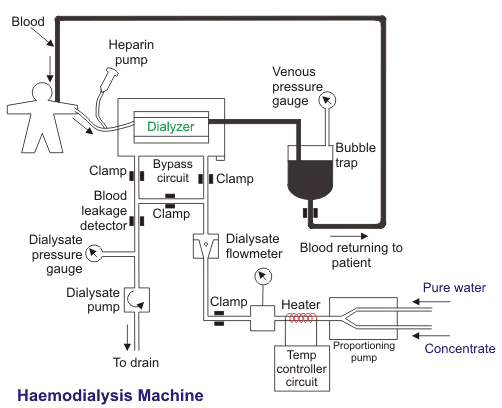 kaemodialysis machine