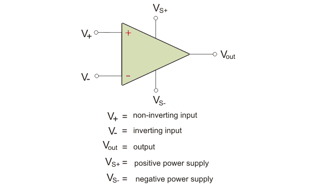 pin diagram of a typical Op amp