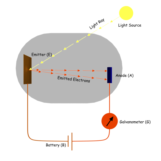 Photoelectric Emission