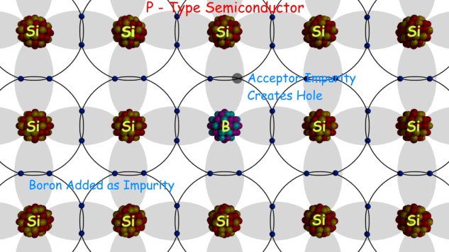 P Type Semiconductor