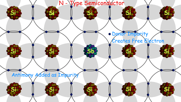 N Type Semiconductor