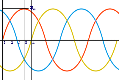 three phase flux wave