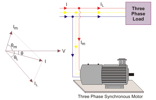 three phase synchronous motor