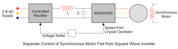 inverter fed open loop synchronous motor drive