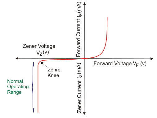 Zener Diode As A Voltage Regulator Circuit Diagram | Zener Diode As Voltage Regulator Electrical4u