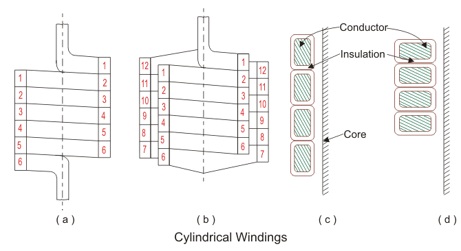 Different Types of Transformer Winding
